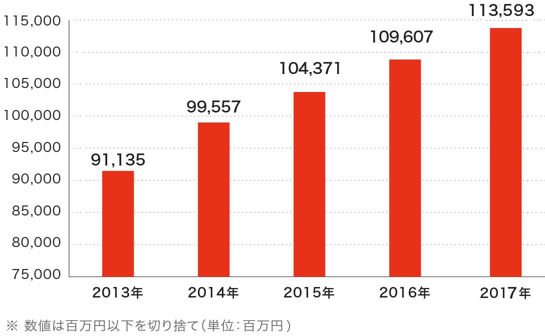 売上高の推移のグラフ